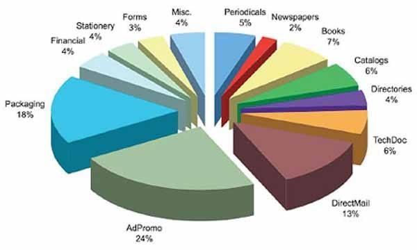 printing stats