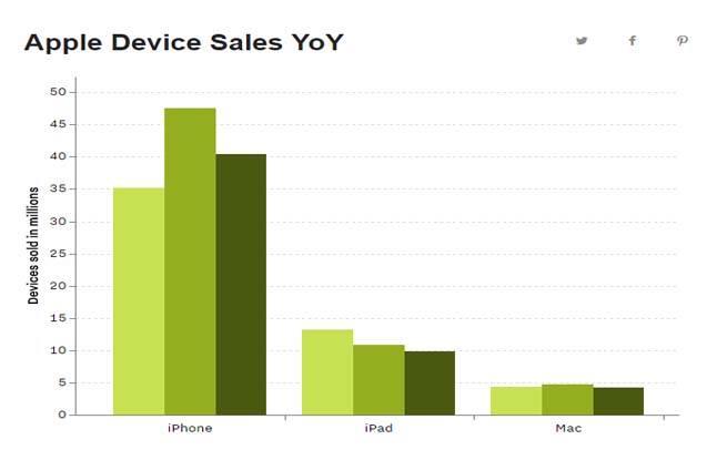 Apple Device Sales YOY